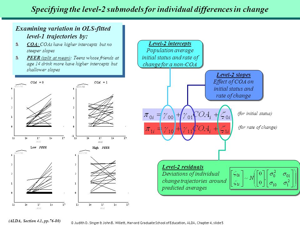 Specifying the level-2 submodels for individual differences in change