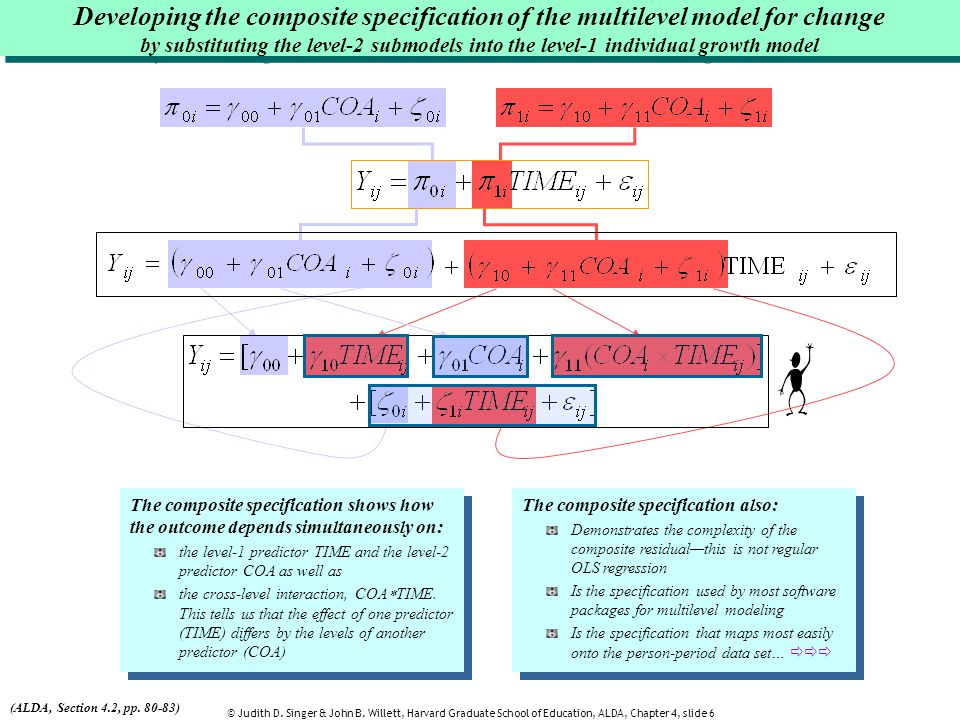 Developing the composite specification of the multilevel model for change by substituting the level-2 submodels into the level-1 individual growth model