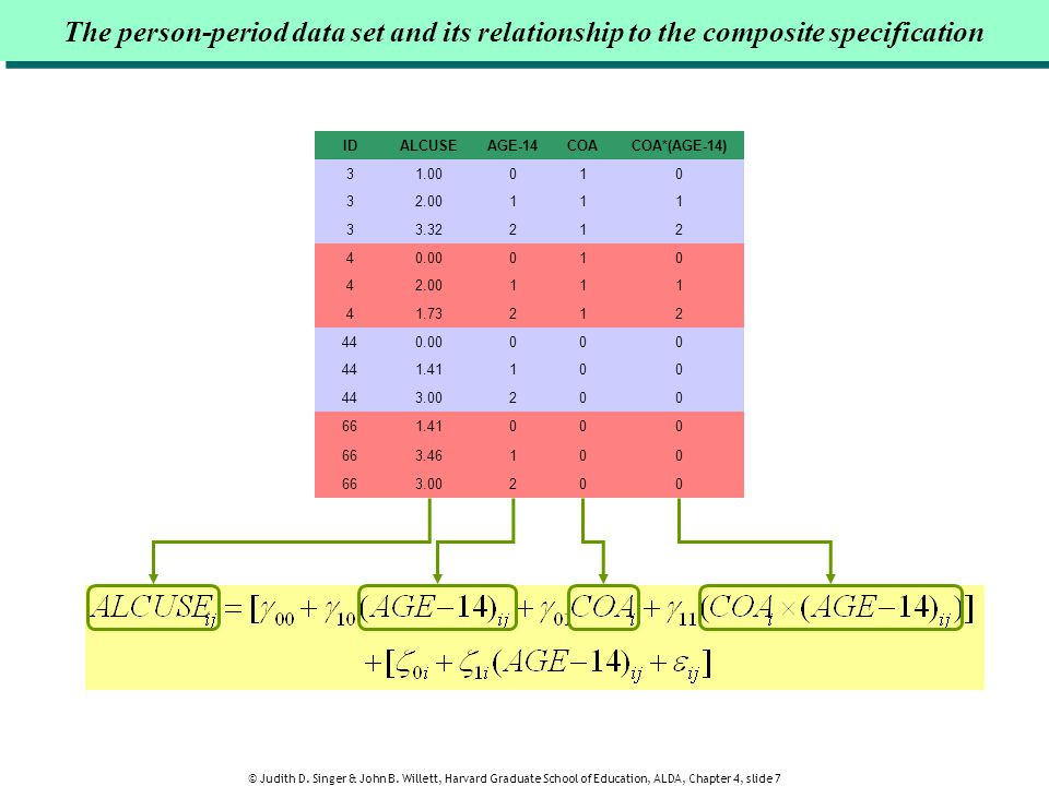 The person-period data set and its relationship to the composite specification