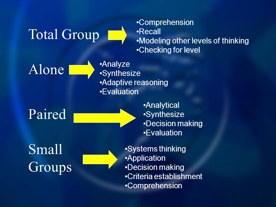 Total Group Alone Paired Small Groups Comprehension Recall
