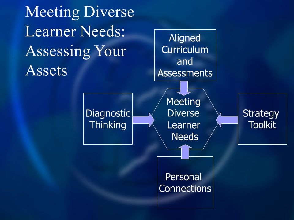 Meeting Diverse Learner Needs: Assessing Your Assets