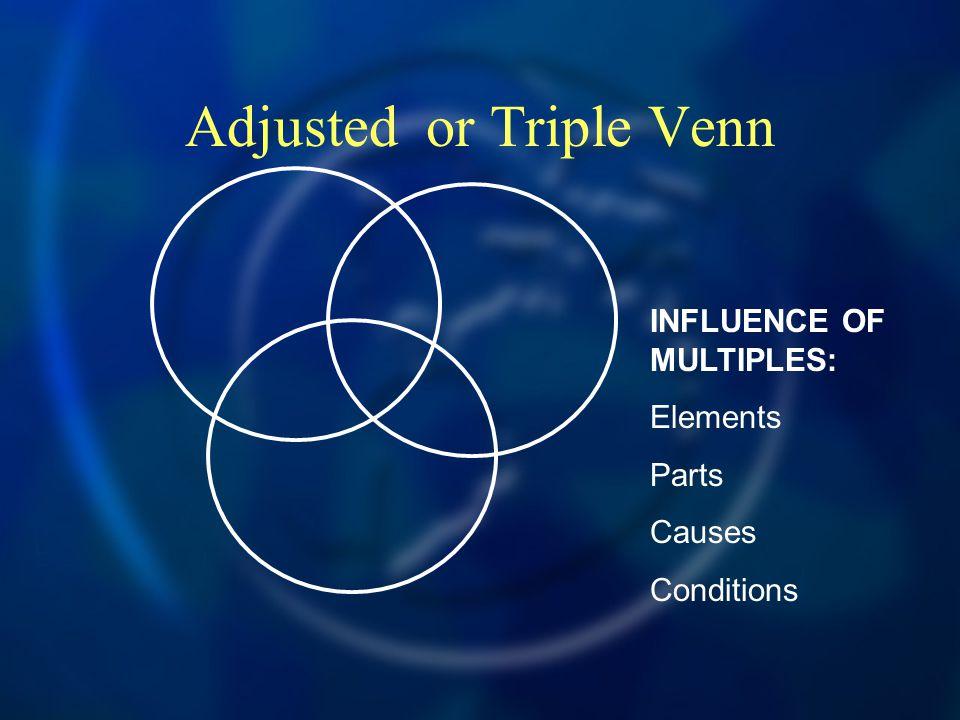 Adjusted or Triple Venn