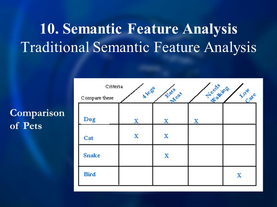10. Semantic Feature Analysis Traditional Semantic Feature Analysis