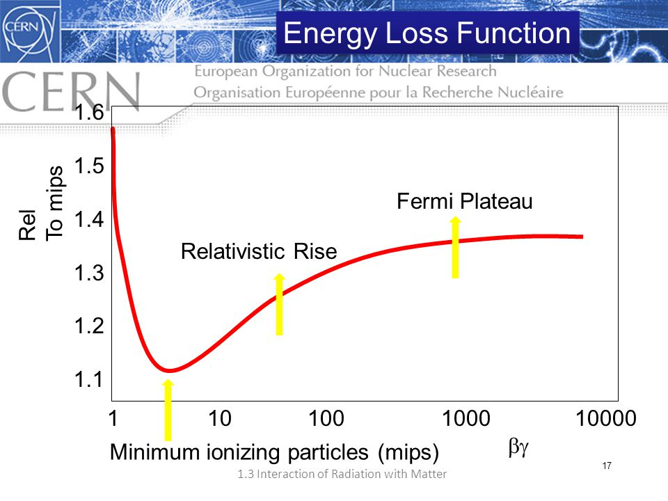 Energy Loss Function 1.6 1.5 1.4 To mips 1.3 Rel Fermi Plateau 1.2 1.1