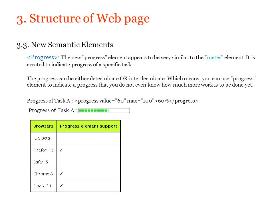 3. Structure of Web page 3.3. New Semantic Elements