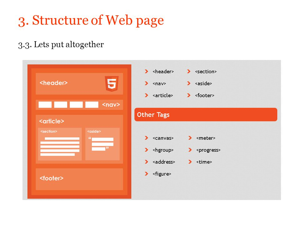 3. Structure of Web page 3.3. Lets put altogether
