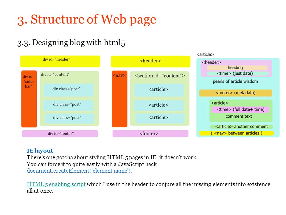 3. Structure of Web page 3.3. Designing blog with html5 IE layout