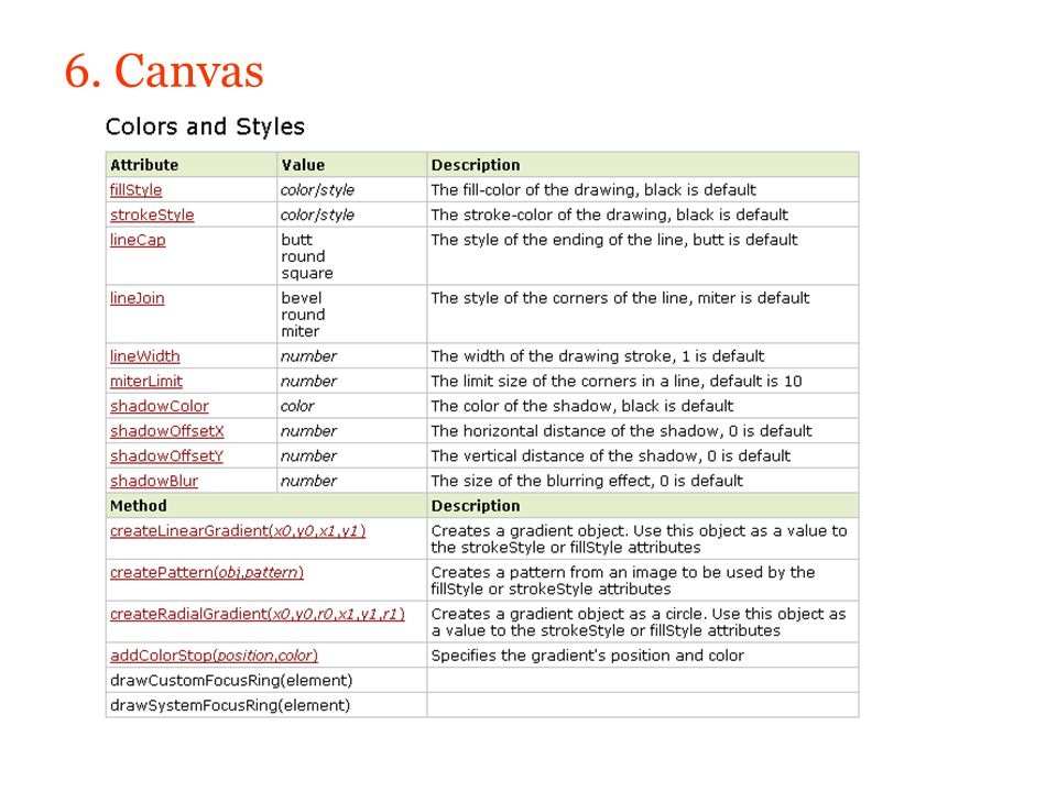 6. Canvas Wondering what it takes to get started with html5