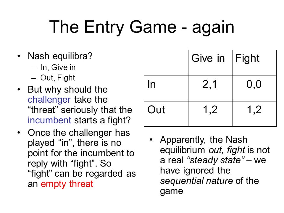 The Entry Game - again Give in Fight In 2,1 0,0 Out 1,2