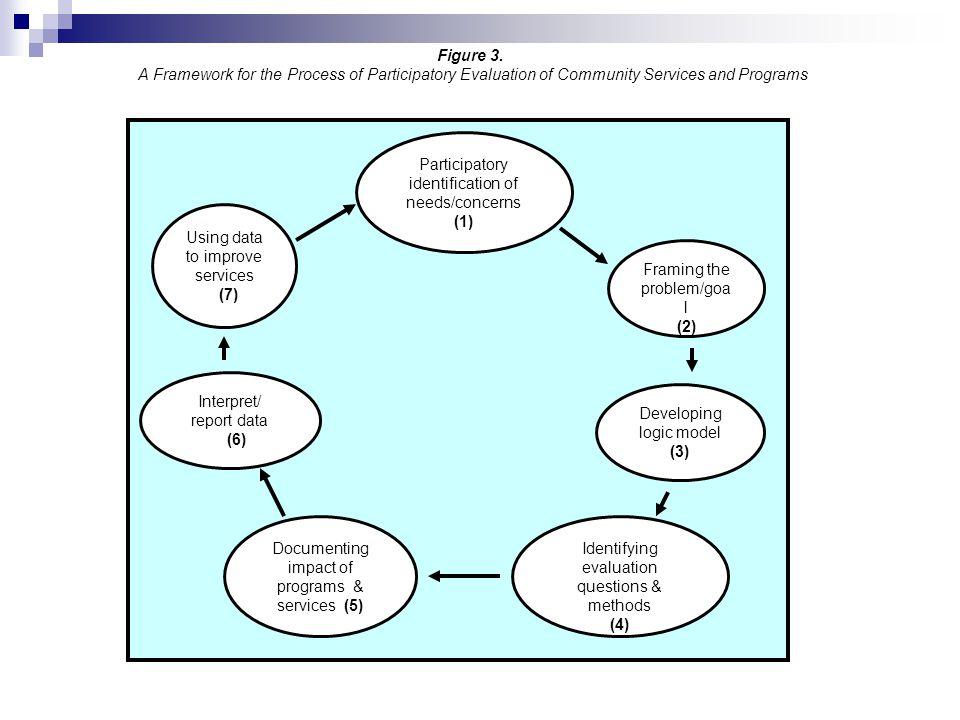 Developing logic model (3)