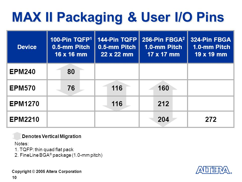 MAX II Packaging & User I/O Pins