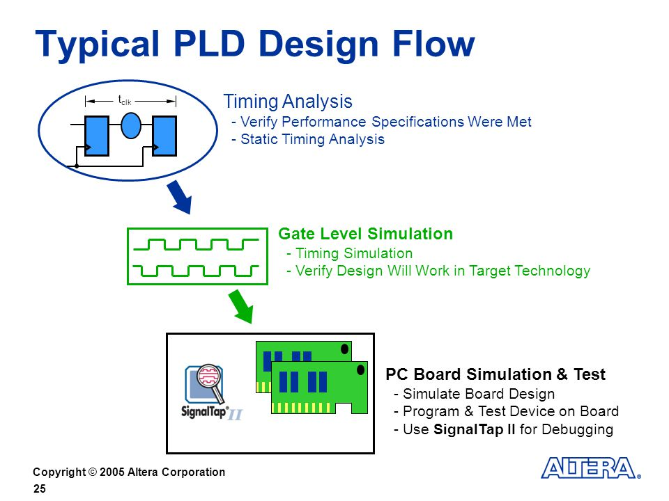 Typical PLD Design Flow