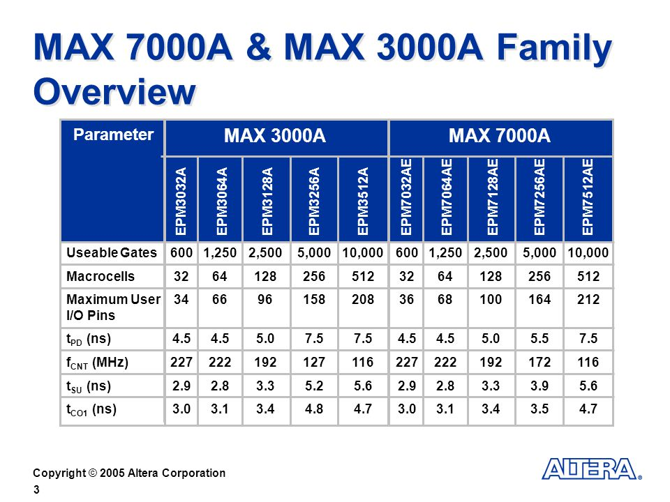 MAX 7000A & MAX 3000A Family Overview