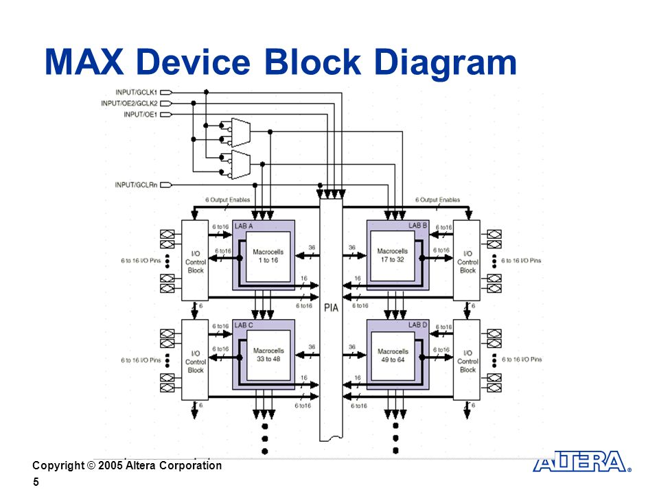 MAX Device Block Diagram