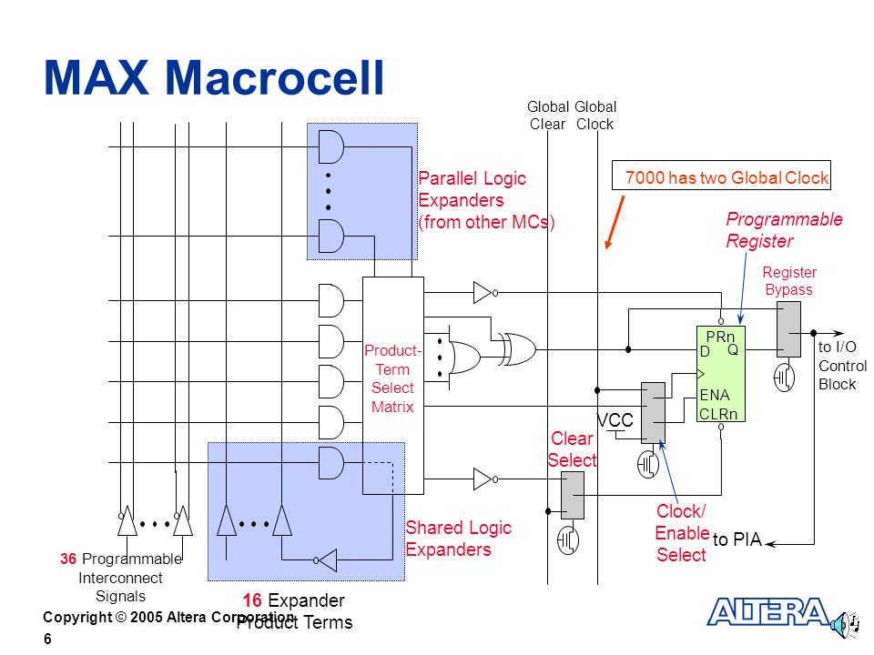 MAX Macrocell Parallel Logic Expanders (from other MCs) Programmable