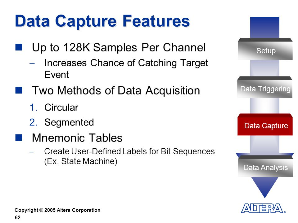 Data Capture Features Up to 128K Samples Per Channel