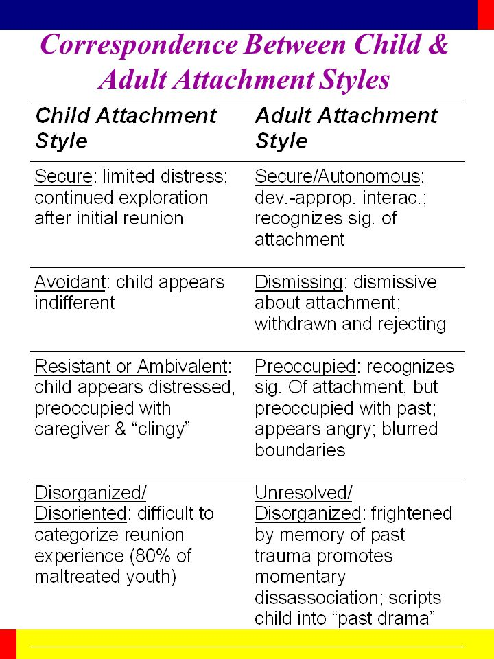 Correspondence Between Child & Adult Attachment Styles