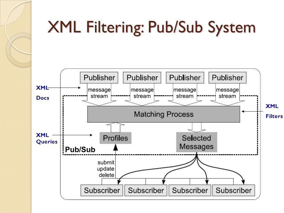 XML Filtering: Pub/Sub System