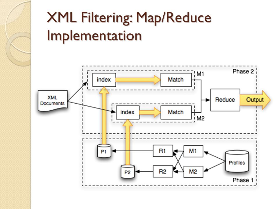 XML Filtering: Map/Reduce Implementation