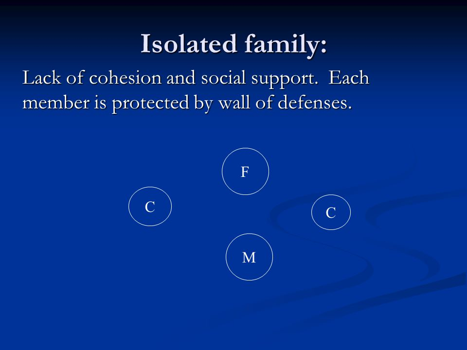 Isolated family: Lack of cohesion and social support. Each member is protected by wall of defenses.