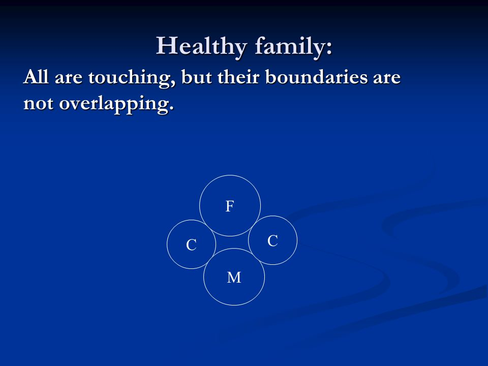 Healthy family: All are touching, but their boundaries are not overlapping. F C C M
