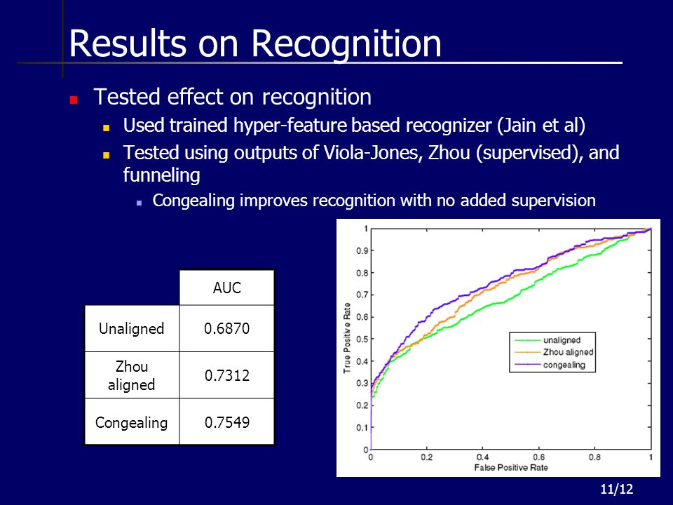 Results on Recognition