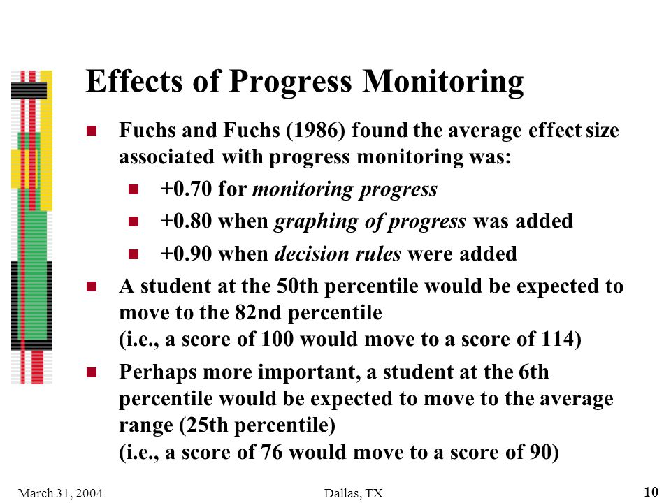 Effects of Progress Monitoring