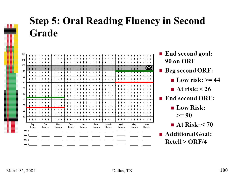 Step 5: Oral Reading Fluency in Second Grade