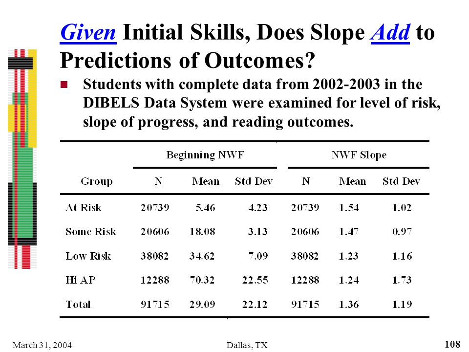 Given Initial Skills, Does Slope Add to Predictions of Outcomes