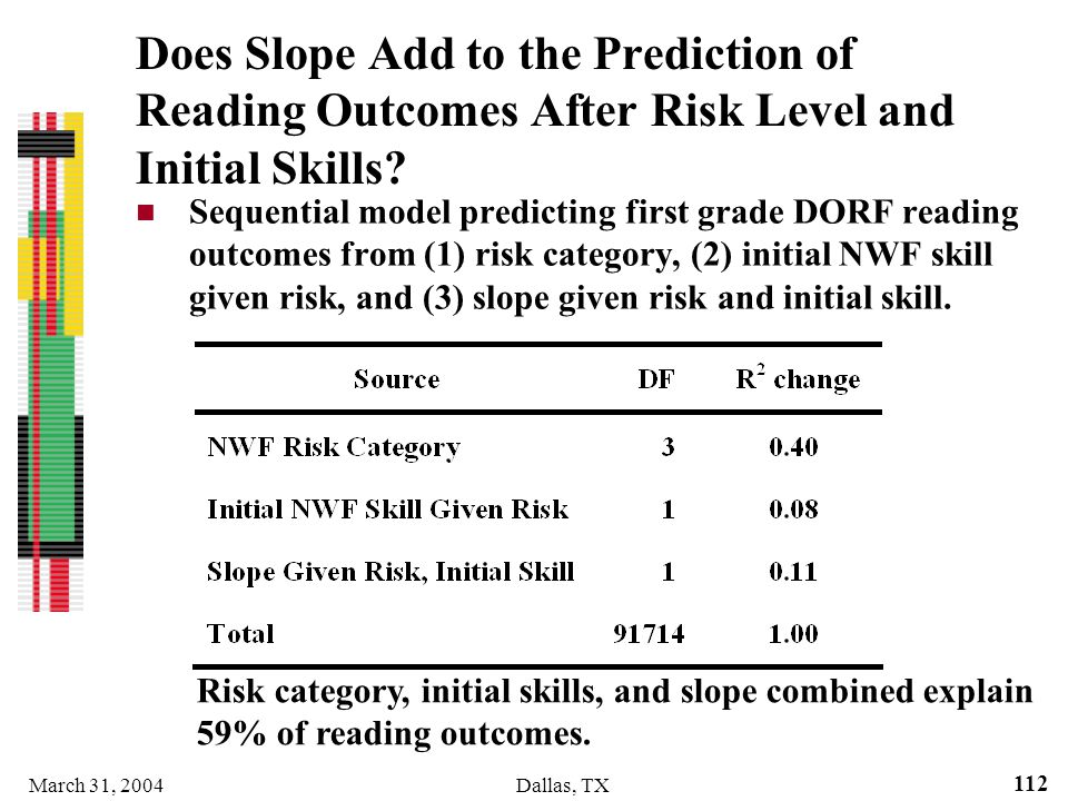 Does Slope Add to the Prediction of Reading Outcomes After Risk Level and Initial Skills