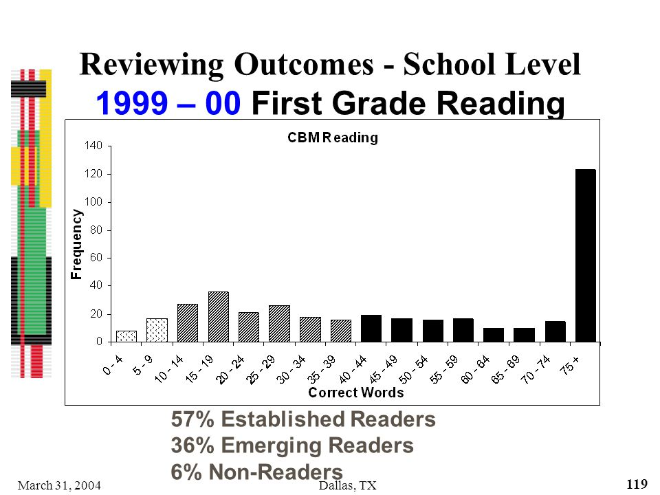 Reviewing Outcomes - School Level 1999 – 00 First Grade Reading