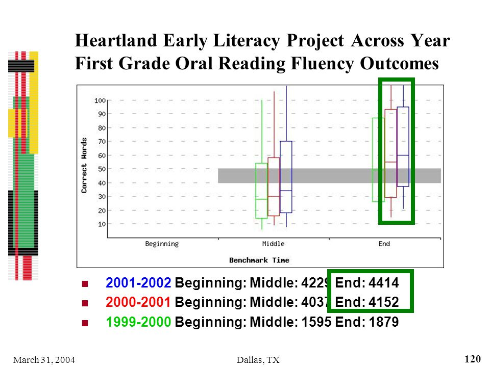 Heartland Early Literacy Project Across Year First Grade Oral Reading Fluency Outcomes