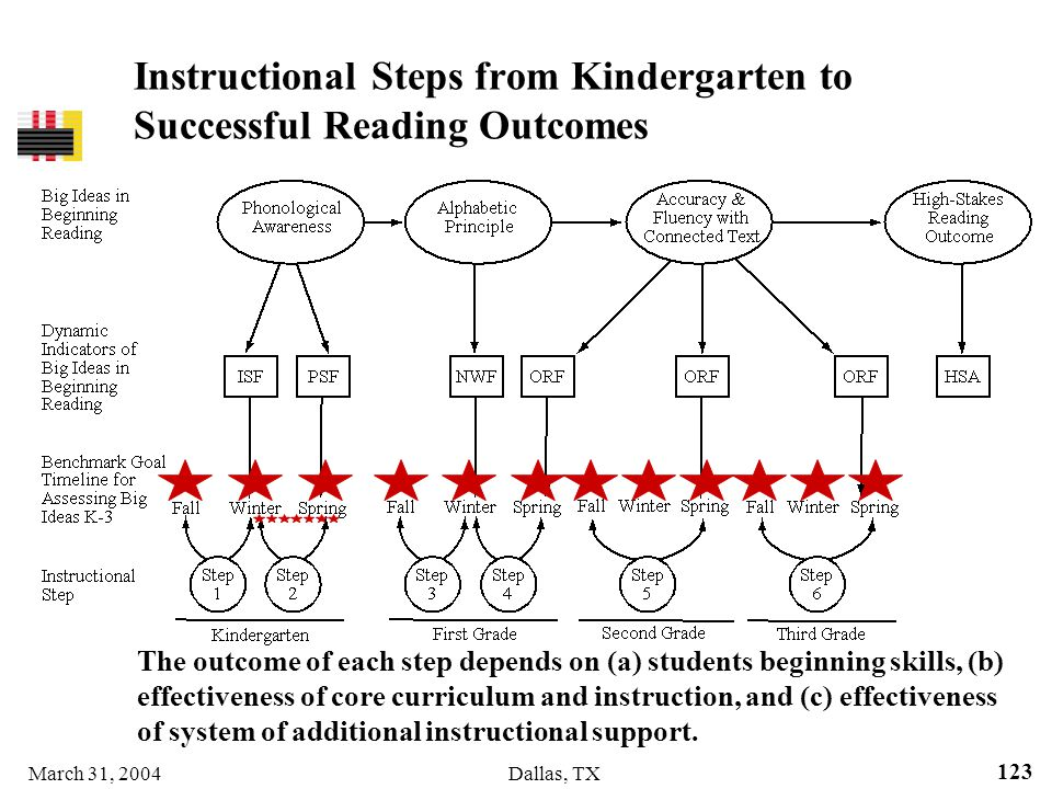 Instructional Steps from Kindergarten to Successful Reading Outcomes