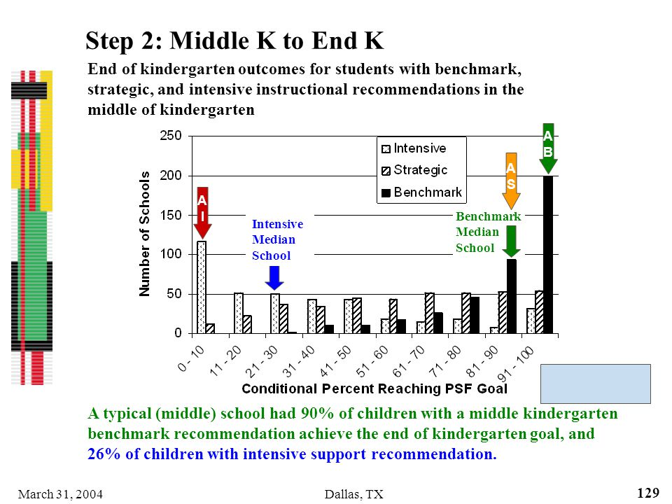 Step 2: Middle K to End K
