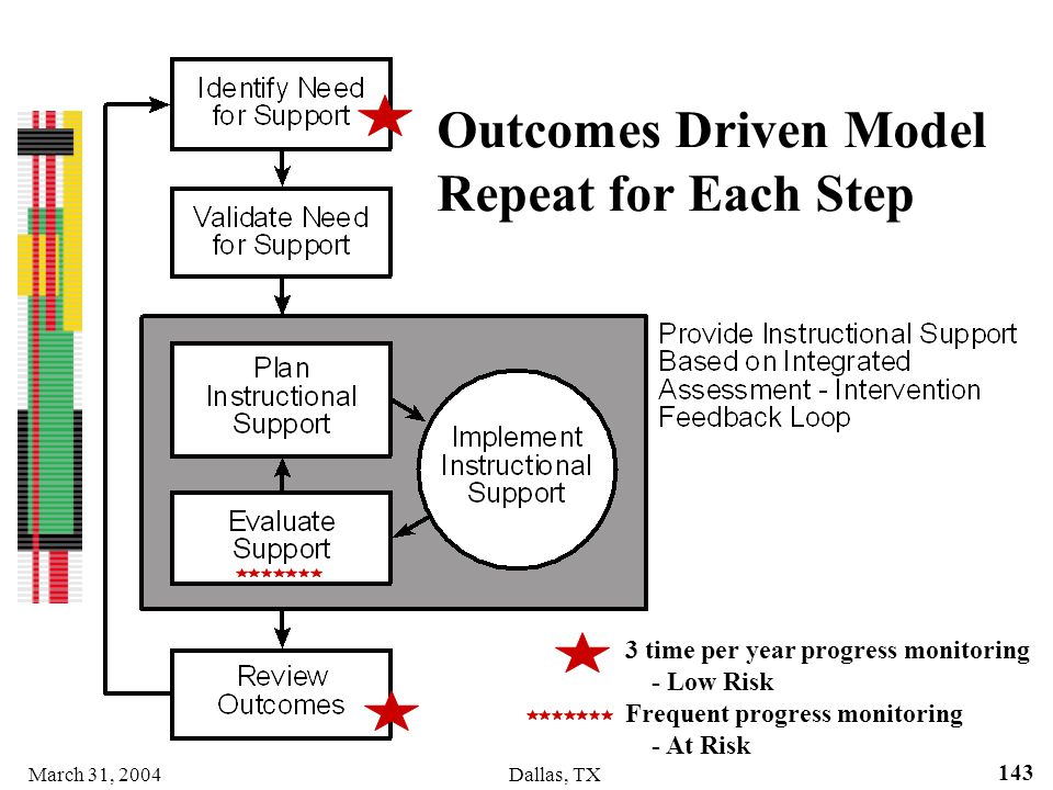 Outcomes Driven Model Repeat for Each Step