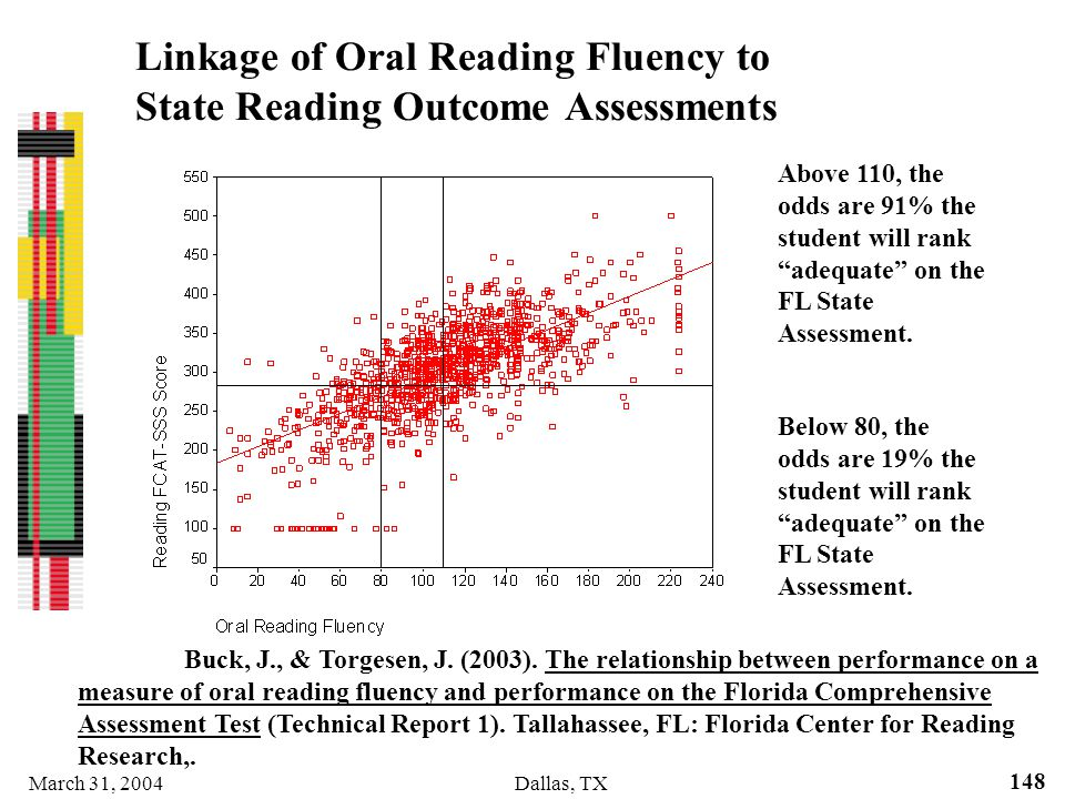 Linkage of Oral Reading Fluency to State Reading Outcome Assessments