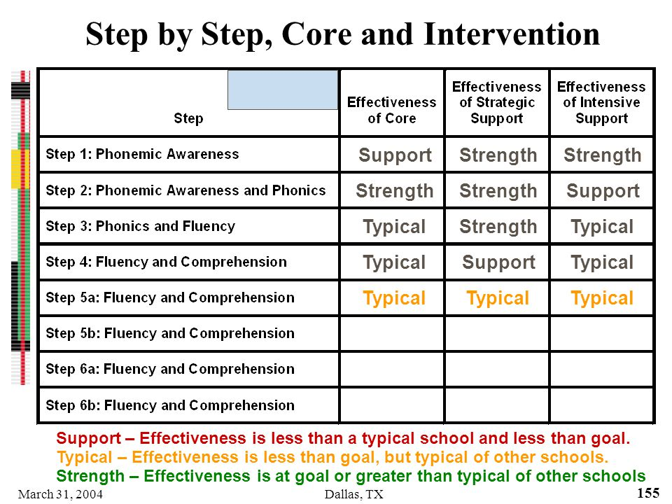 Step by Step, Core and Intervention