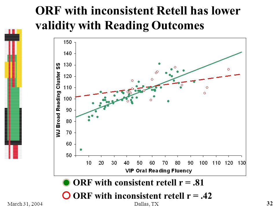 ORF with inconsistent Retell has lower validity with Reading Outcomes