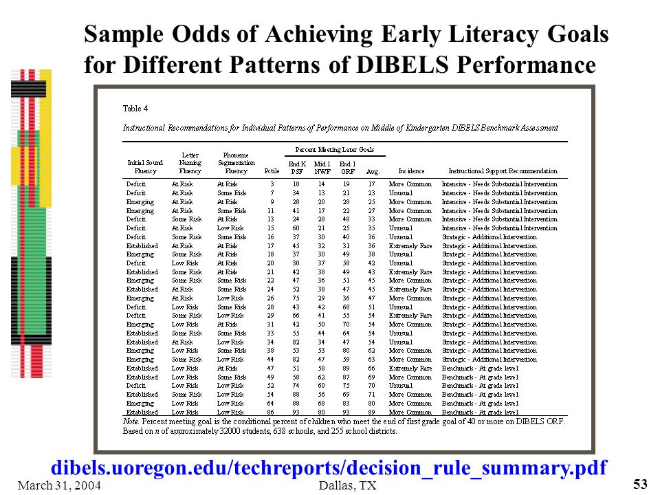 Sample Odds of Achieving Early Literacy Goals for Different Patterns of DIBELS Performance