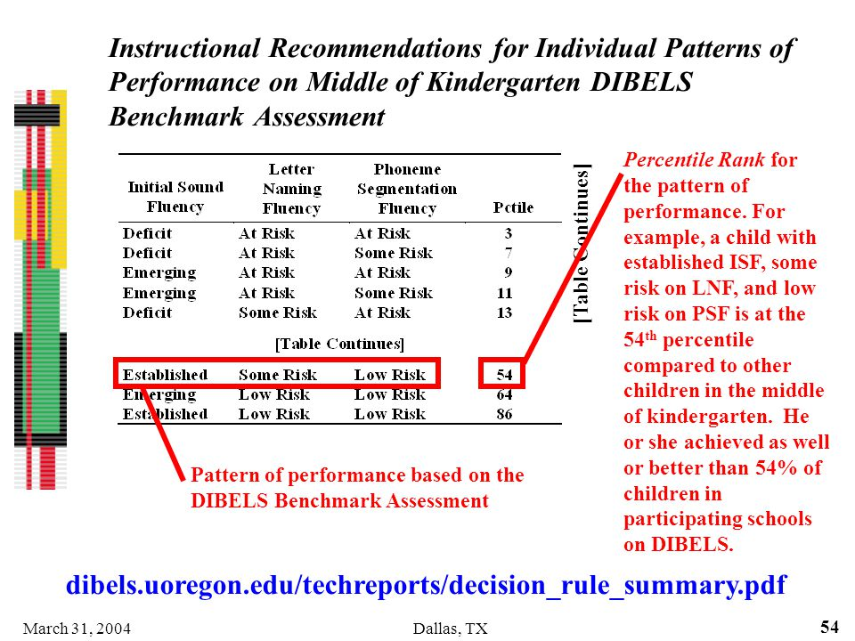 Instructional Recommendations for Individual Patterns of Performance on Middle of Kindergarten DIBELS Benchmark Assessment
