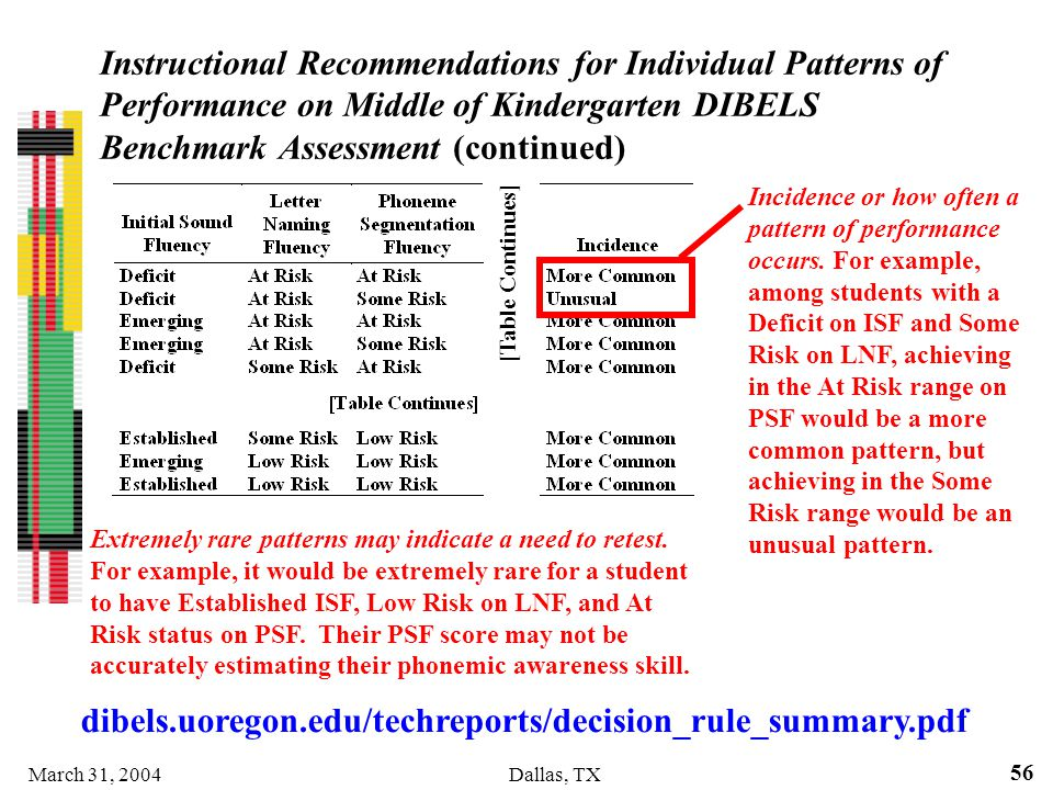 Instructional Recommendations for Individual Patterns of Performance on Middle of Kindergarten DIBELS Benchmark Assessment (continued)