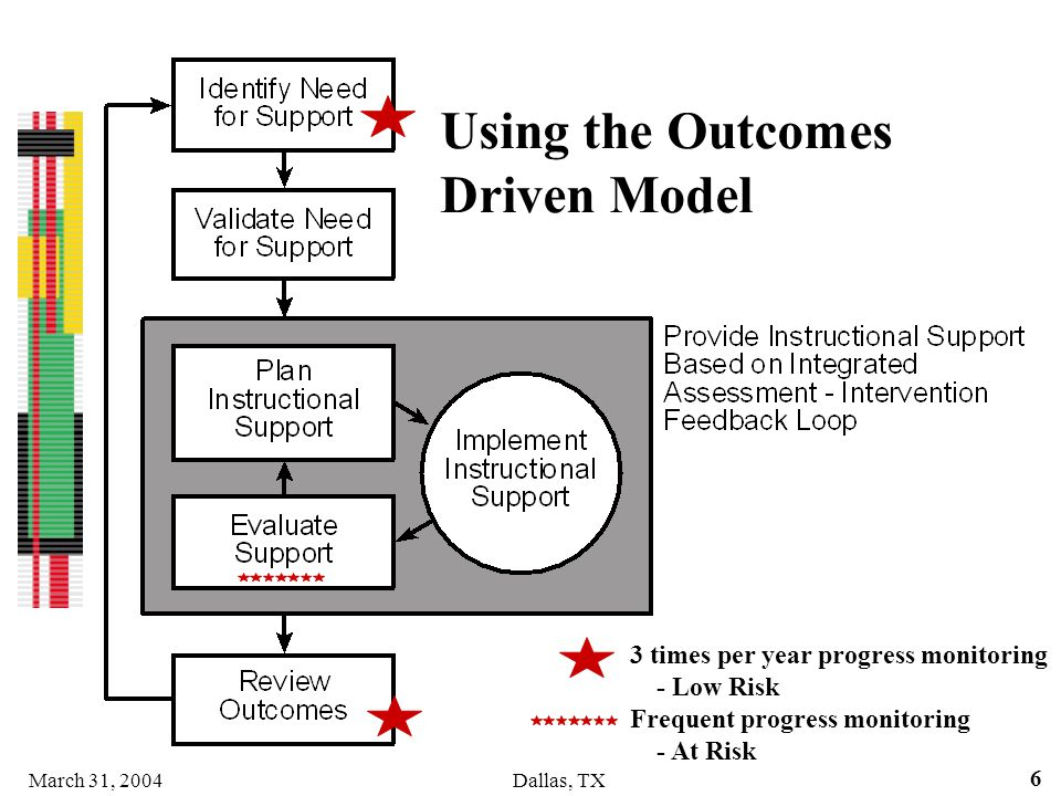 Using the Outcomes Driven Model