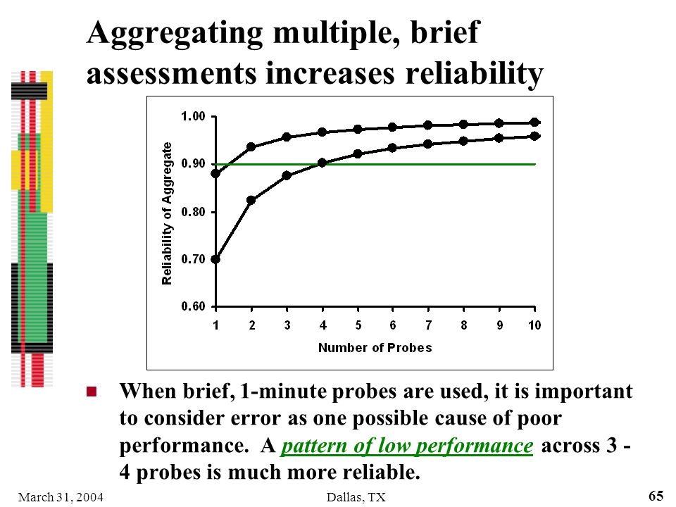 Aggregating multiple, brief assessments increases reliability