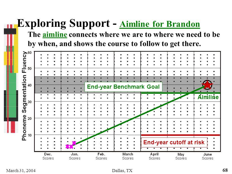 Exploring Support - Aimline for Brandon