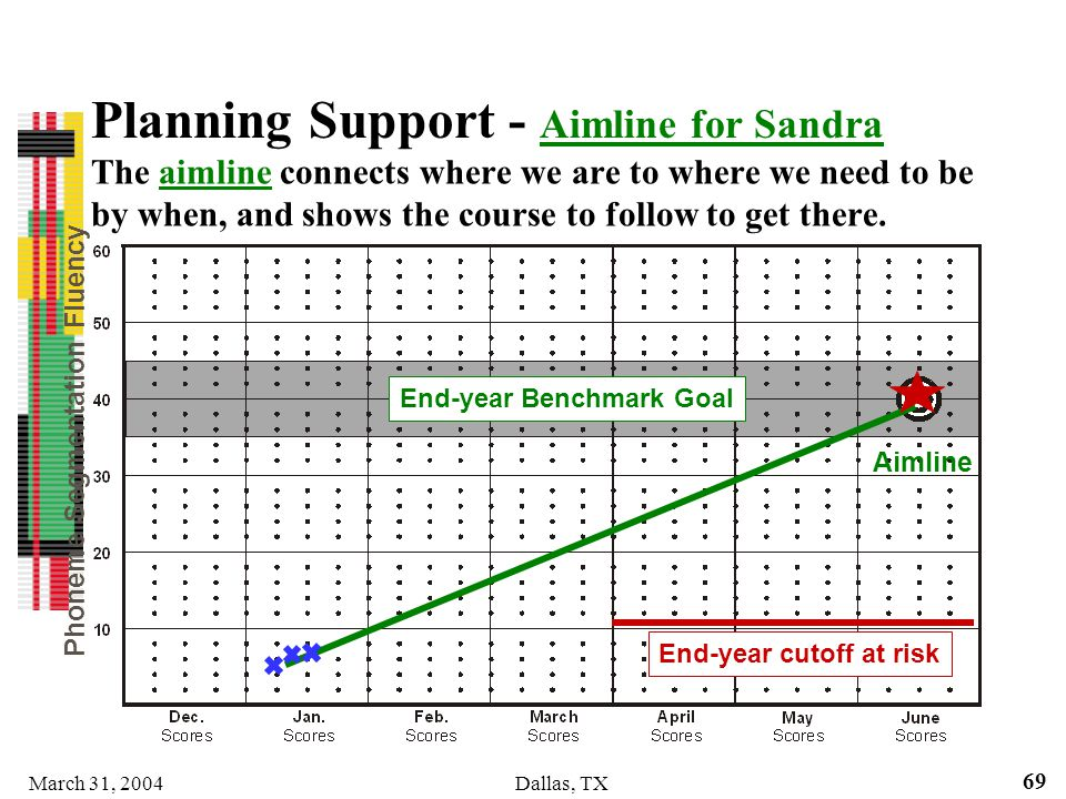 Planning Support - Aimline for Sandra