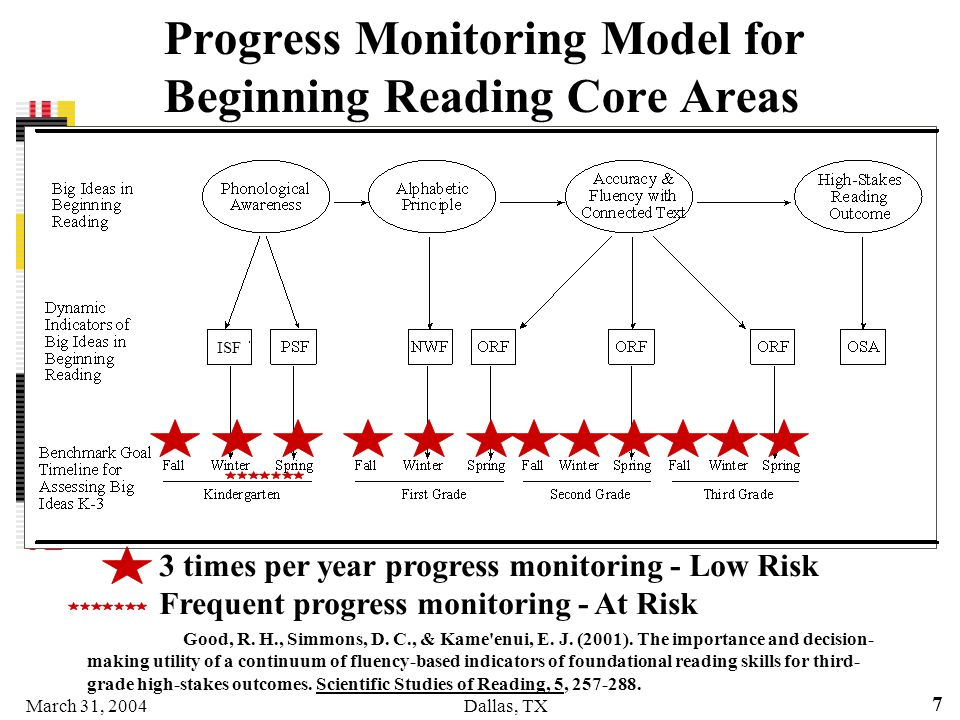 Progress Monitoring Model for Beginning Reading Core Areas