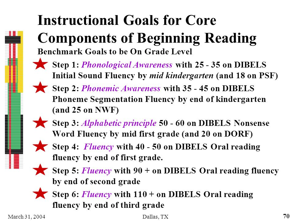Instructional Goals for Core Components of Beginning Reading