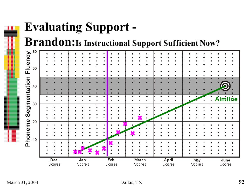 Evaluating Support - Brandon:Is Instructional Support Sufficient Now