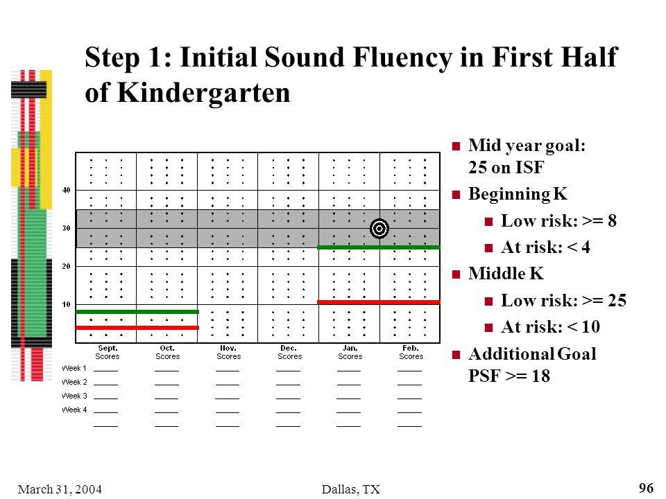 Step 1: Initial Sound Fluency in First Half of Kindergarten