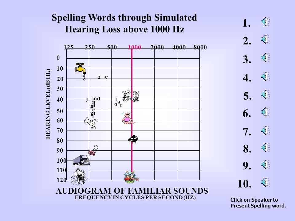 Spelling Words through Simulated